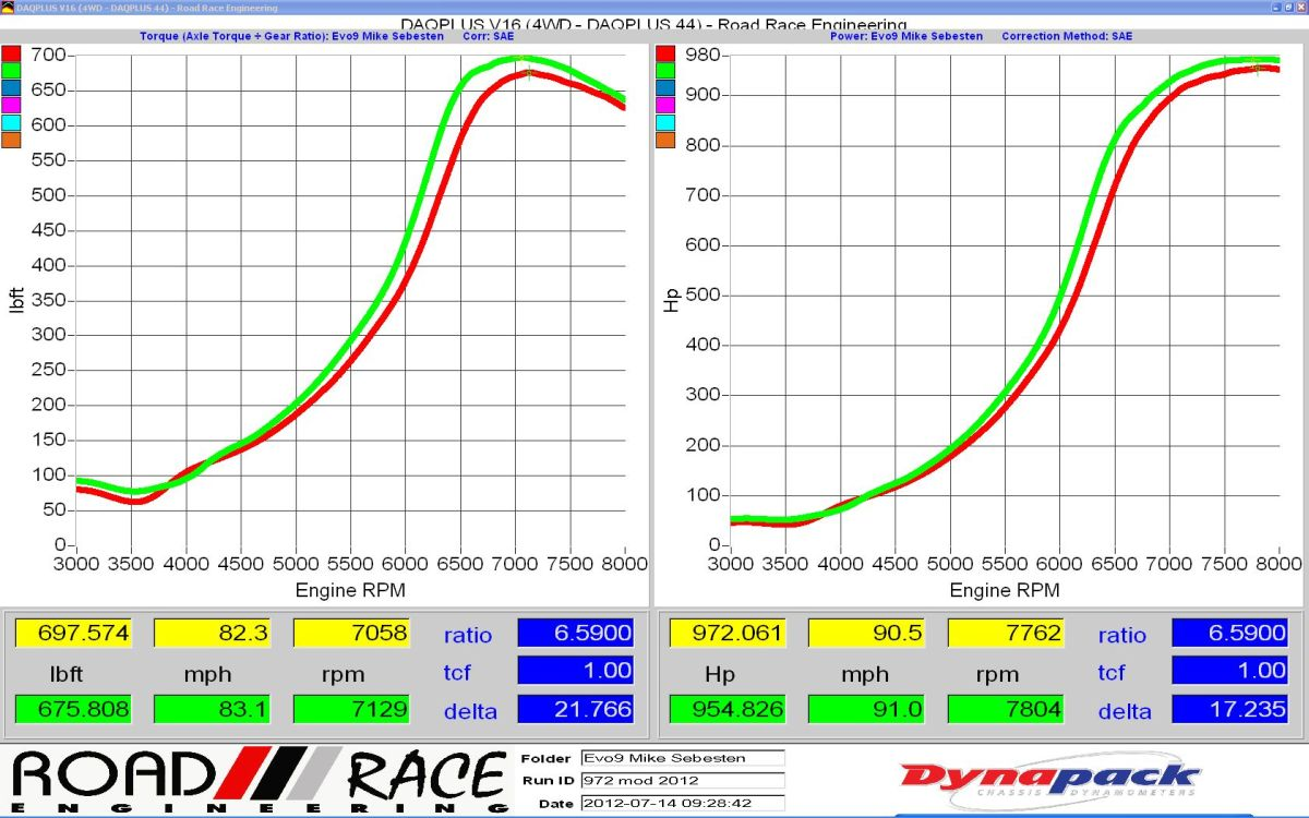 chart-Mike_S-972hp