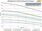 High Flow Fuel Pumps Flow Data 50-1215 50-1220.xlsx