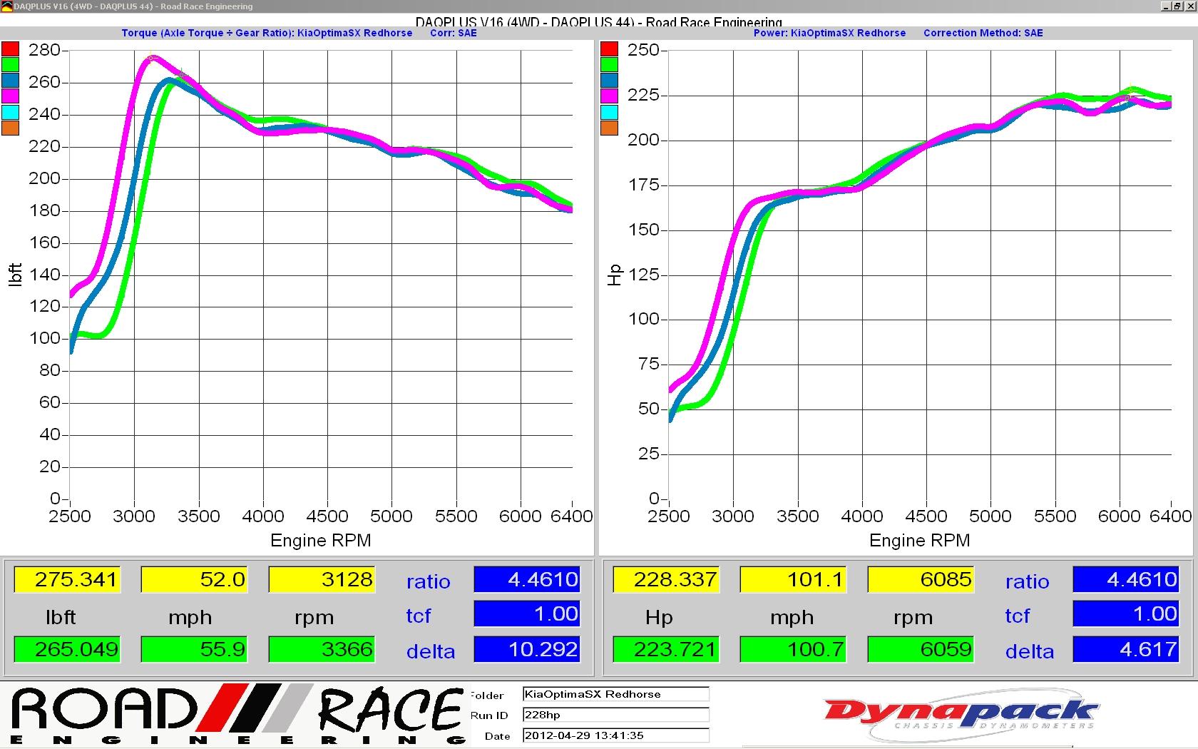 Dynapack Dyno 2011 Sx Stock 2012 Kia Optima Engine Diagram Large Http Roadraceengineeringcom Dynapfullexh Hp