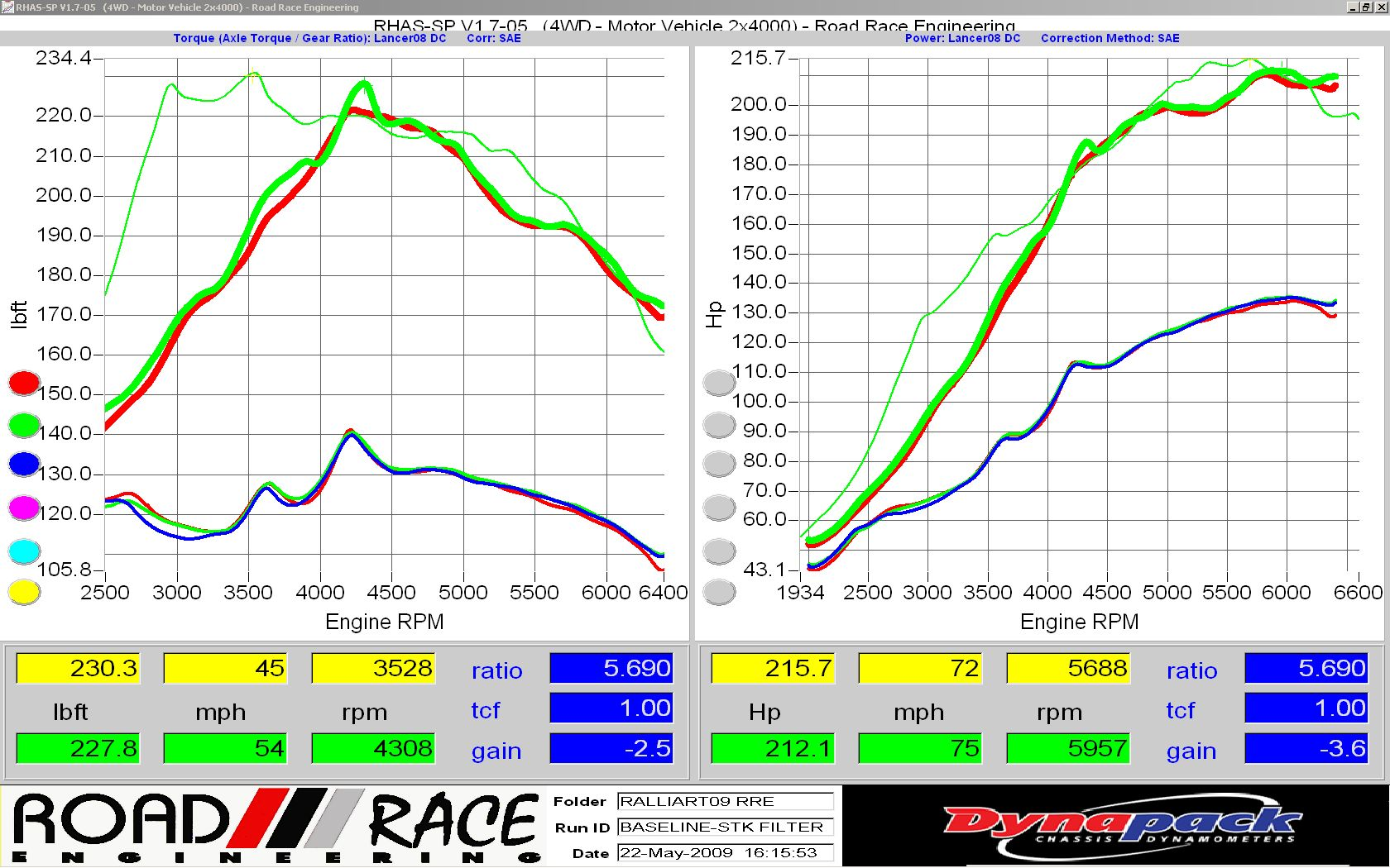 Offical Consumer Rrm Turbo Dyno Stats Performance