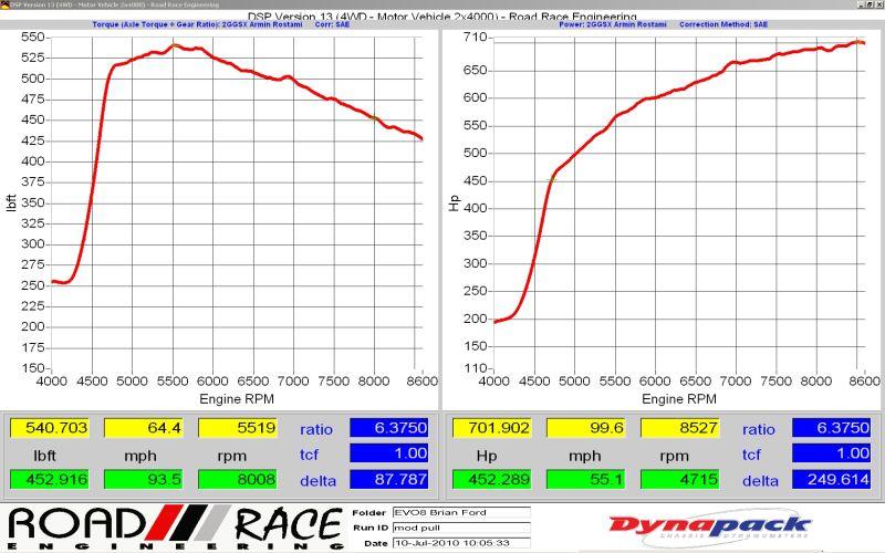 dyno Road /// Race Engineering