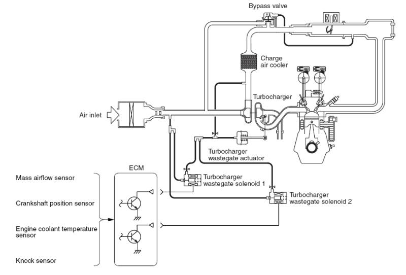 Rre S Evo X Dual Boost Solenoid Info